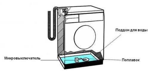 Как слить воду из посудомоечной машины, при засорении иных участков (например, насоса)