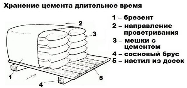 Как сохранить цемент зимой в гараже или другом холодном помещении | Как сохранить цемент в мешках зимой
