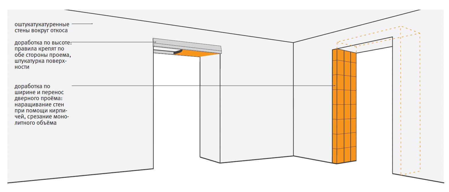 Как уменьшить дверной проем кирпичом | Как уменьшить дверной проем: по ширине, по высоте, гипсокартоном, брусом, кирпичом