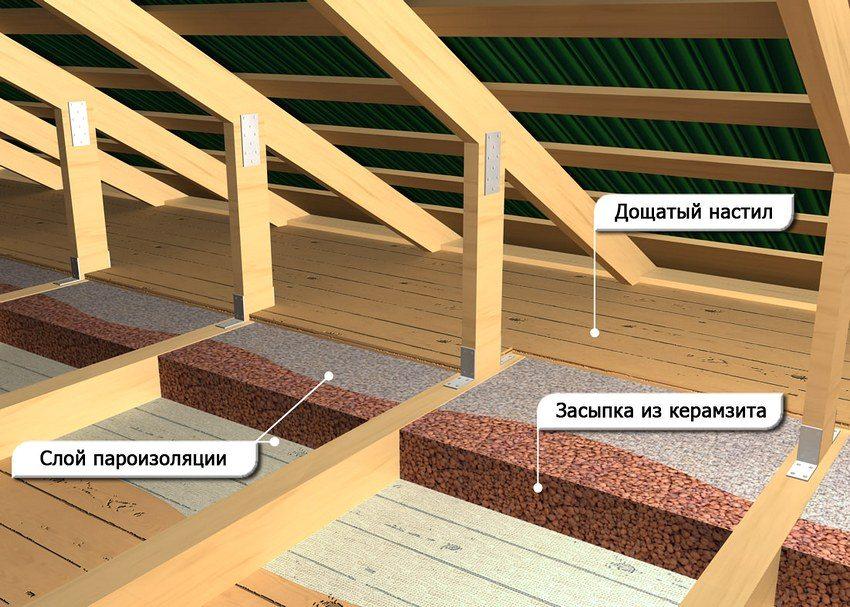 Утепление потолка сверху | Какой плотности должен быть утеплитель