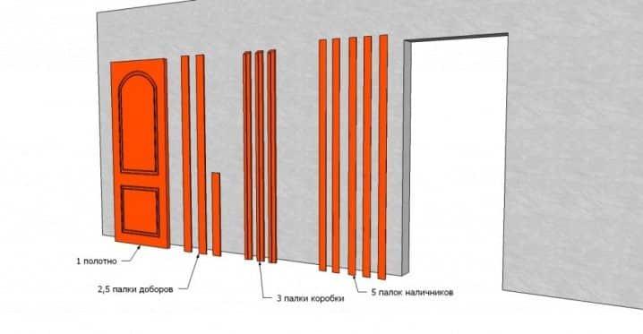 Комплектация межкомнатных дверей | Как установить межкомнатную дверь без порога