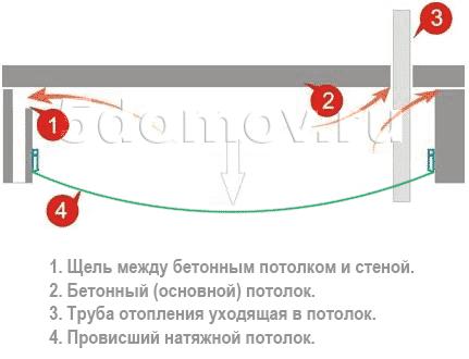 Заполнение воздухом пространства между натяжным и бетонным потолками | Почему провис натяжной потолок — причины, что делать