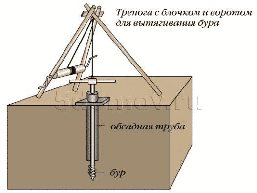 Определение глубины залегания плывуна | Как пробурить скважину своими руками ударно-канатным способом