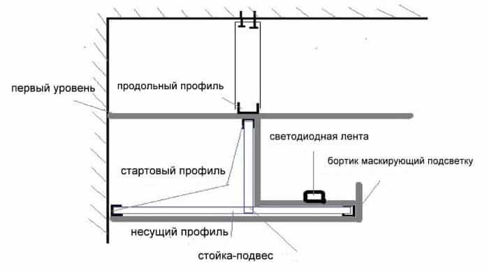 Гипсокартонный короб со скрытой подсветкой | Короб из гипсокартона на потолке под натяжной потолок