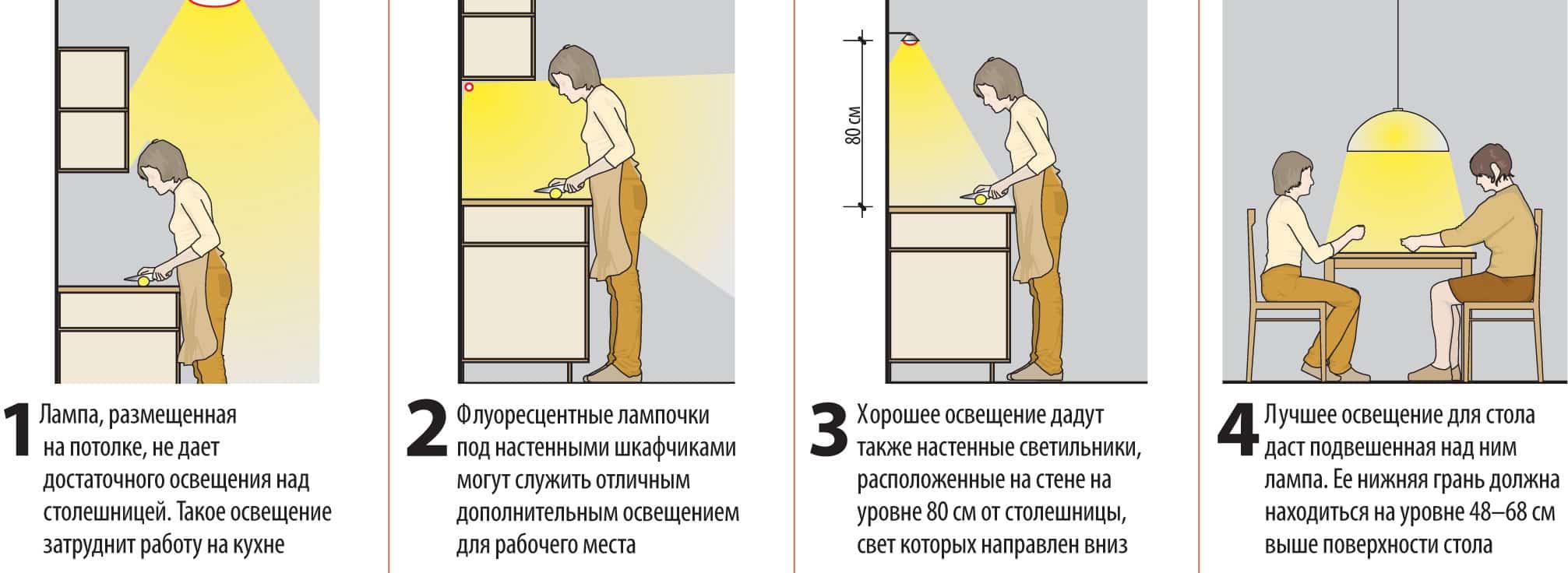 Расположение светильников на кухне