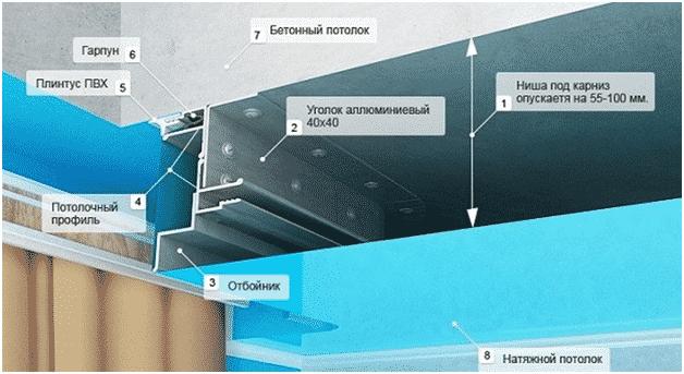 Комбинированный профиль | На сколько опускается натяжной потолок, как уменьшить его высоту